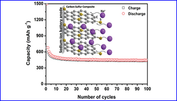 Bottom-Up Synthesis of Advanced Carbonaceous Anode Materials Containing Sulfur for Na-Ion Batteries