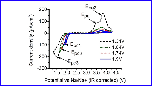 Oxygen redox processes in PEGDME-based electrolytes for the Na-air battery