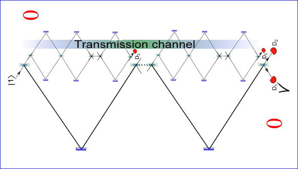 Communication without particles in the transmission channel
