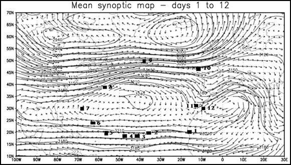 Transportation of dust - circular trajectory